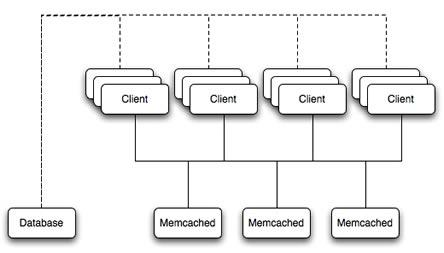 cache-memcached